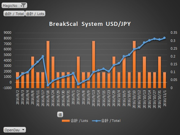 breakscal_graph
